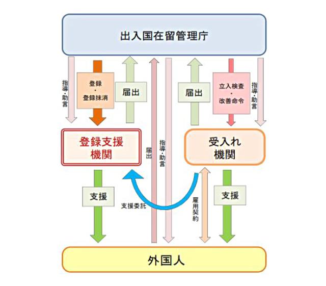 支援体制(委託業務の流れ)