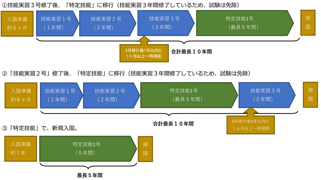 在留資格「技能実習」と「特定技能」の活用例イメージ