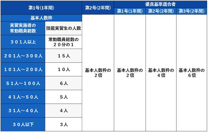 団体監理型の人数枠イメージ
